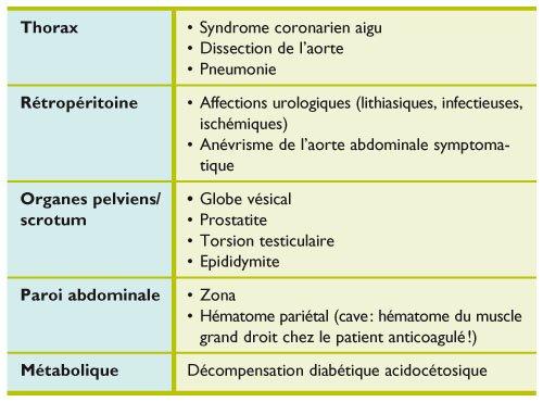 Douleur sous l'hypochondre droit: qu'est-ce que cela indique?